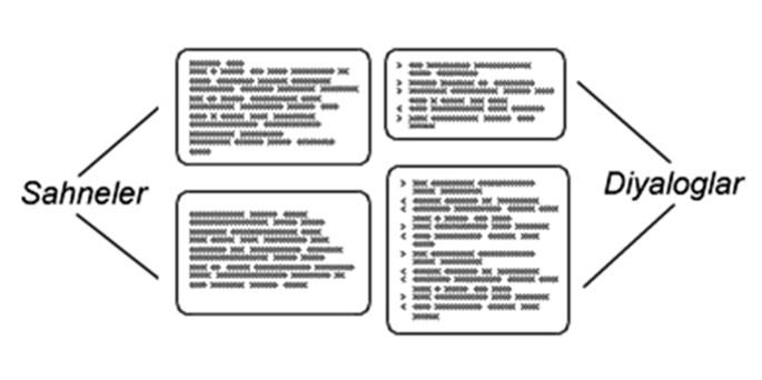 Senaryo Yazımında Temel Kavramlar Nedir?